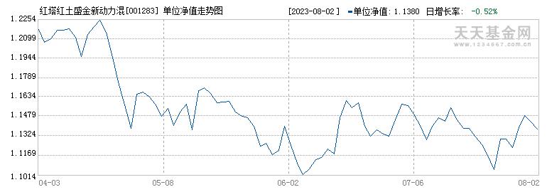 红塔红土盛金新动力混合A(001283)历史净值