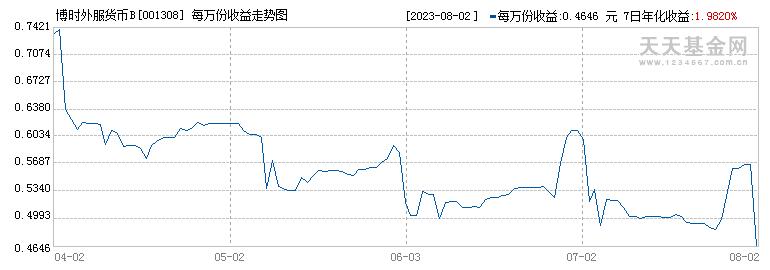 博时外服货币(001308)历史净值