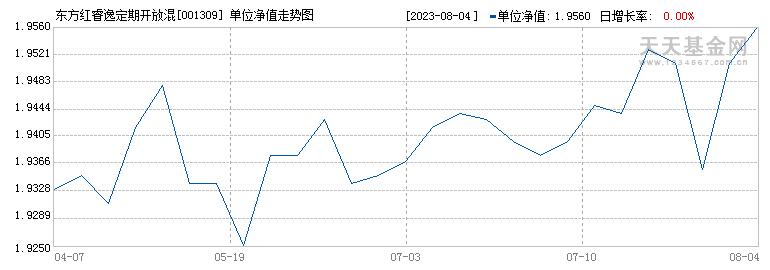 东方红睿逸定期开放混合(001309)历史净值