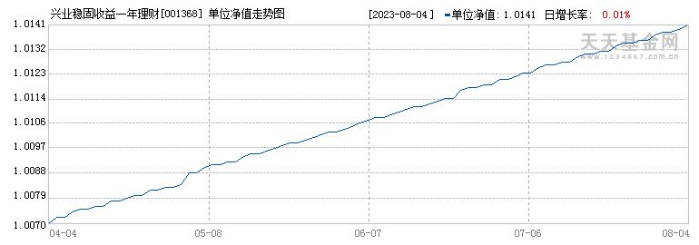 兴业稳固收益一年理财债券(001368)历史净值