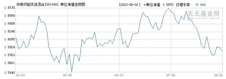 华商双驱优选混合(001449)历史净值