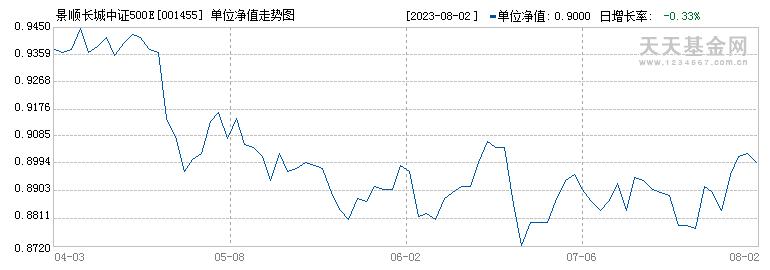 景顺长城中证500ETF联接(001455)历史净值