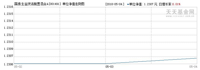 (001491)历史净值