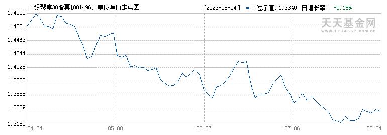 工银聚焦30股票(001496)历史净值
