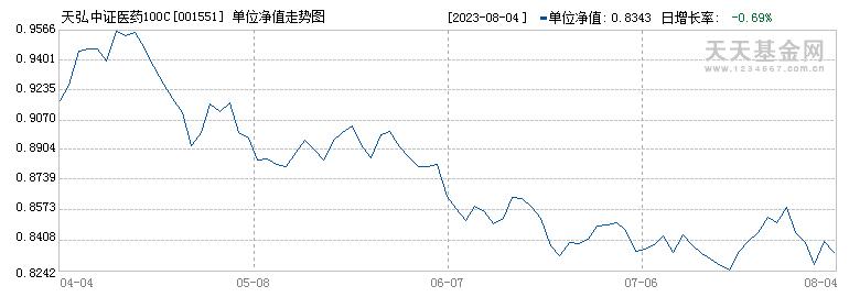 天弘中证医药100C(001551)历史净值
