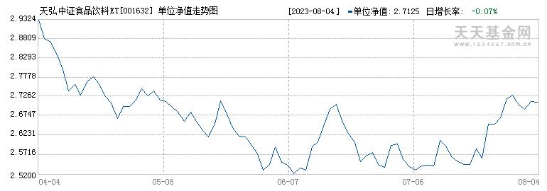 天弘中证食品饮料指数C(001632)历史净值