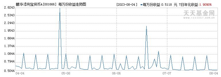 鹏华添利宝货币(001666)历史净值