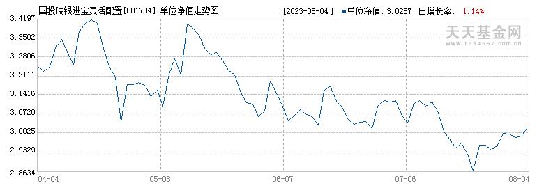 国投瑞银进宝灵活配置混合(001704)历史净值