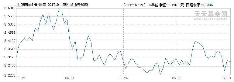 工银国家战略股票(001719)历史净值