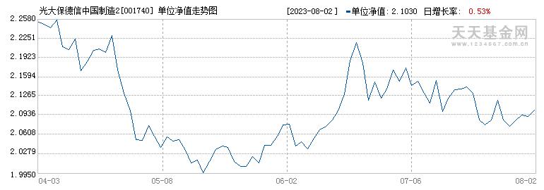 光大中国制造2025混合(001740)历史净值