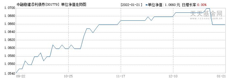 中融稳健添利债券(001779)历史净值