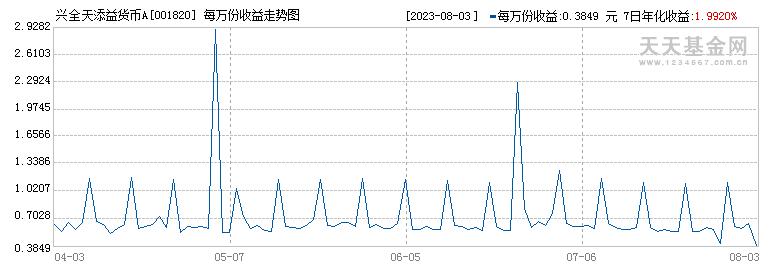 兴全天添益货币A(001820)历史净值