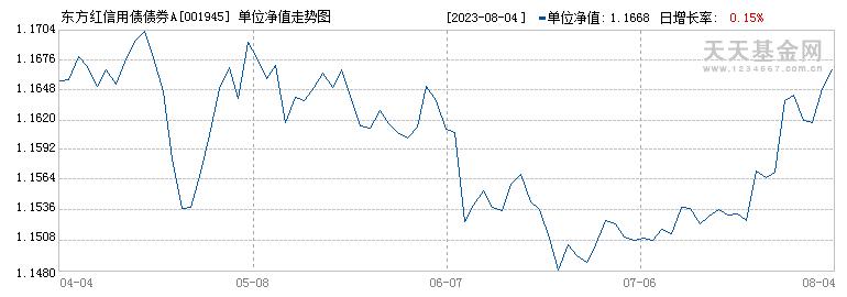 东方红信用债债券A(001945)历史净值