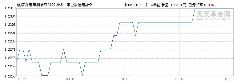 建信稳定丰利债券A(001948)历史净值