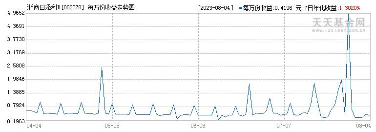 浙商日添利B(002078)历史净值