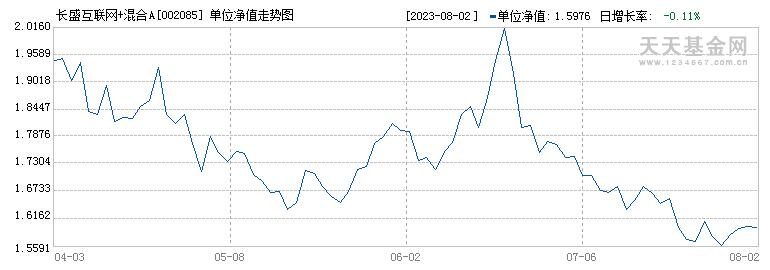 长盛互联网+混合(002085)历史净值