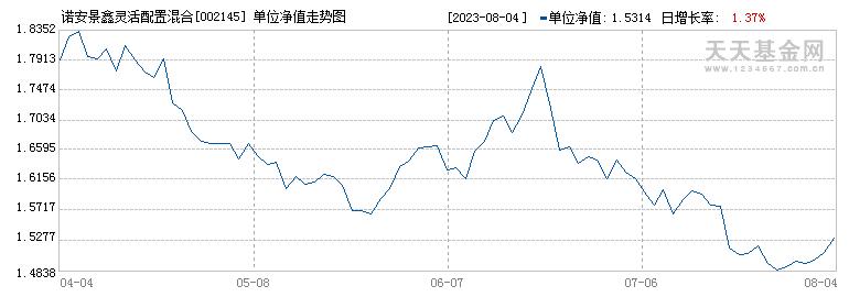 诺安景鑫灵活配置混合(002145)历史净值