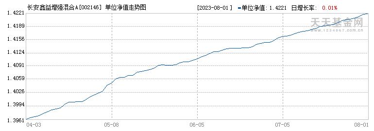 长安鑫益增强混合A(002146)历史净值