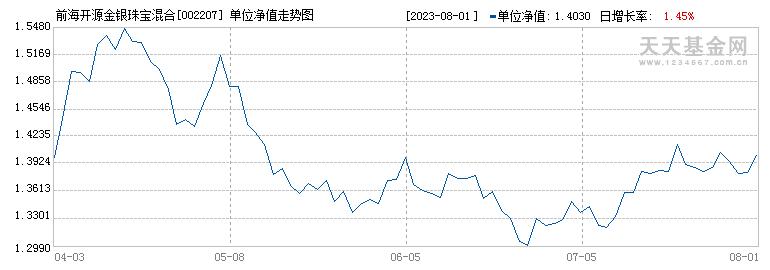 前海开源金银珠宝混合C(002207)历史净值