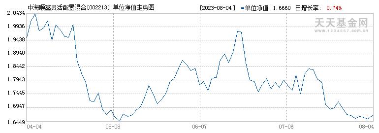 中海顺鑫灵活配置混合(002213)历史净值