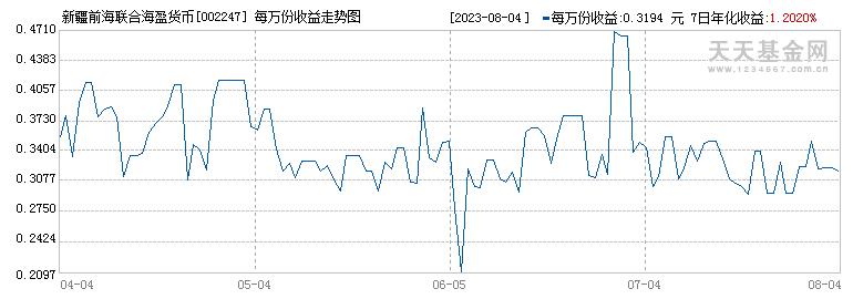 新疆前海联合海盈货币A(002247)历史净值