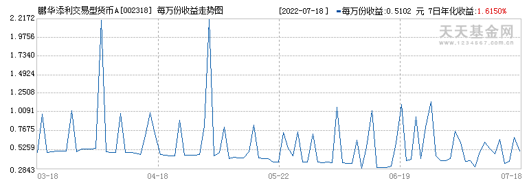 鹏华添利交易型货币A(002318)历史净值