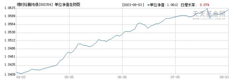 博时裕腾纯债(002354)历史净值