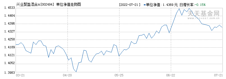 兴业聚盈灵活配置混合(002494)历史净值