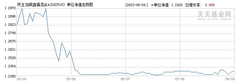 民生加银鑫福混合A(002518)历史净值