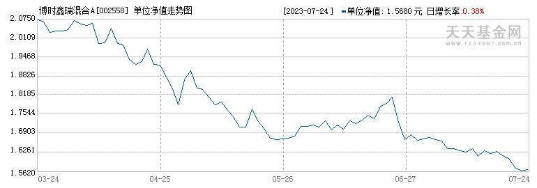 博时鑫瑞混合A(002558)历史净值