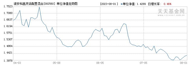 诺安和鑫灵活配置混合(002560)历史净值