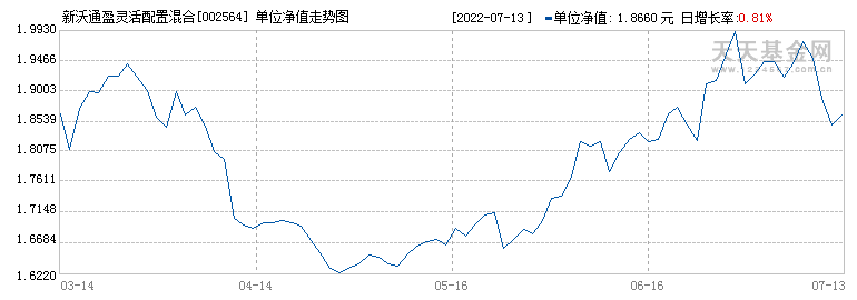 新沃通盈灵活配置混合(002564)历史净值