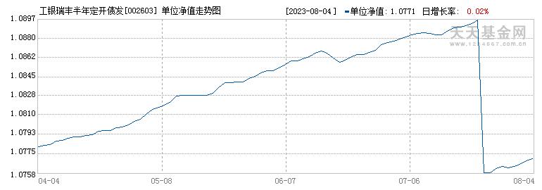 工银瑞丰定开纯债(002603)历史净值