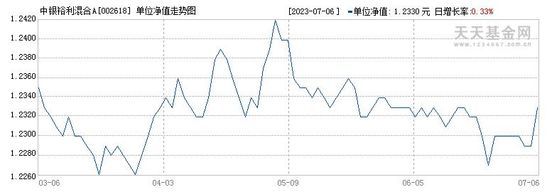 中银裕利混合A(002618)历史净值