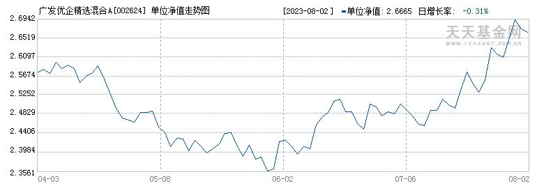 广发优企精选混合(002624)历史净值