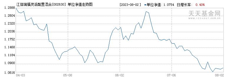 江信瑞福灵活配置混合A(002630)历史净值