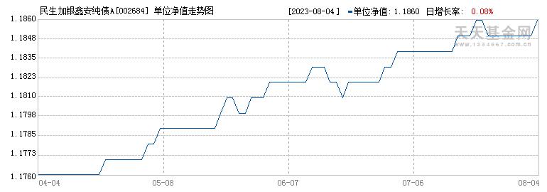 民生加银鑫安纯债A(002684)历史净值