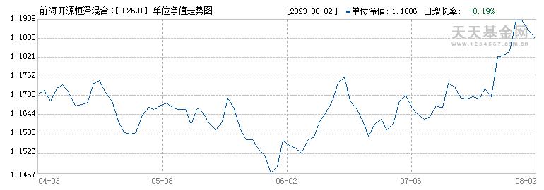 前海开源恒泽混合C(002691)历史净值