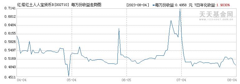 红塔红土人人宝货币B(002710)历史净值