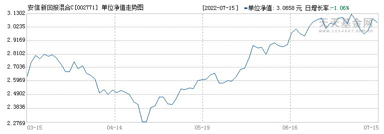 安信新回报混合C(002771)历史净值