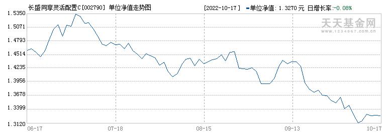 长盛同享灵活配置C(002790)历史净值