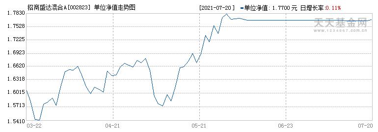 招商盛达混合A(002823)历史净值