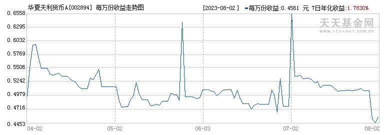 华夏天利货币A(002894)历史净值