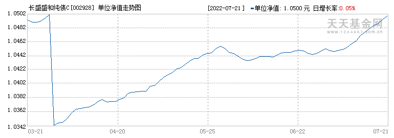 长盛盛和纯债C(002928)历史净值