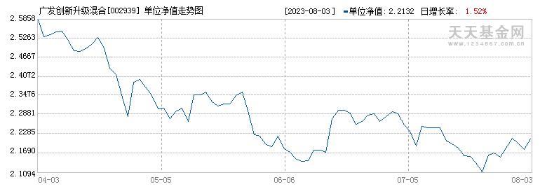 广发创新升级混合(002939)历史净值