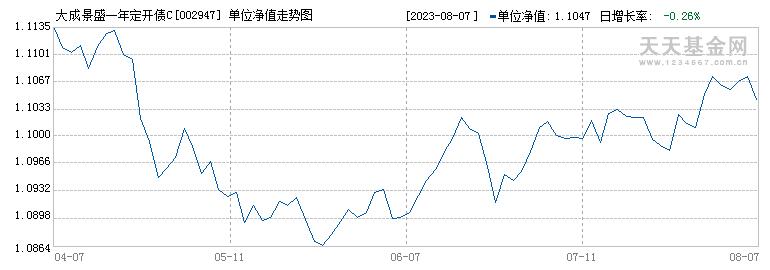 大成景盛一年定开债C(002947)历史净值