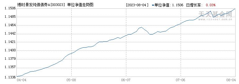 博时景发纯债债券(003023)历史净值