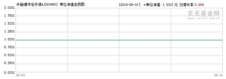 (003060)历史净值