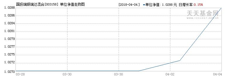 (003158)历史净值