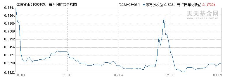 建信货币B(003185)历史净值
